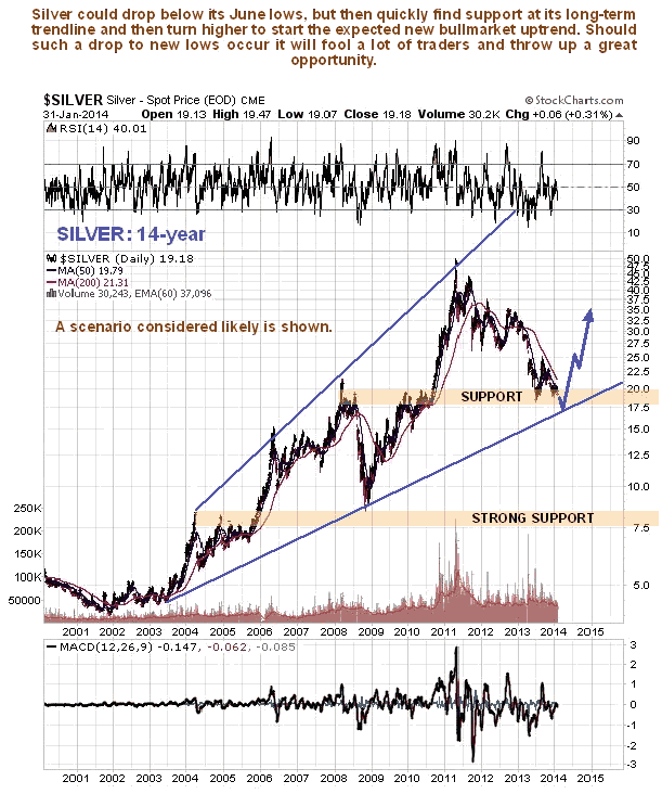 Silver 14 year possible direction 2014